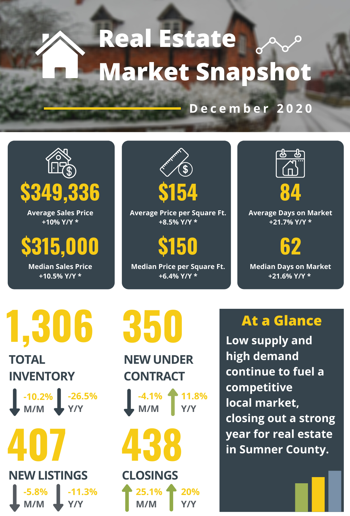 Real estate market snapshot graphic that accompanies the press release to provide visual details.